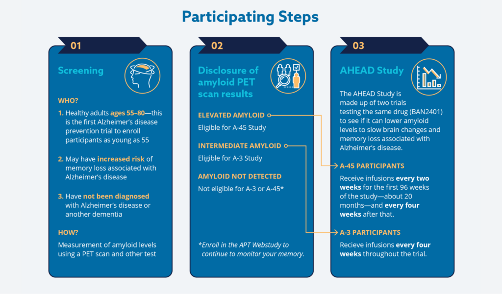 Steps for participating in the AHEAD 3-45 study